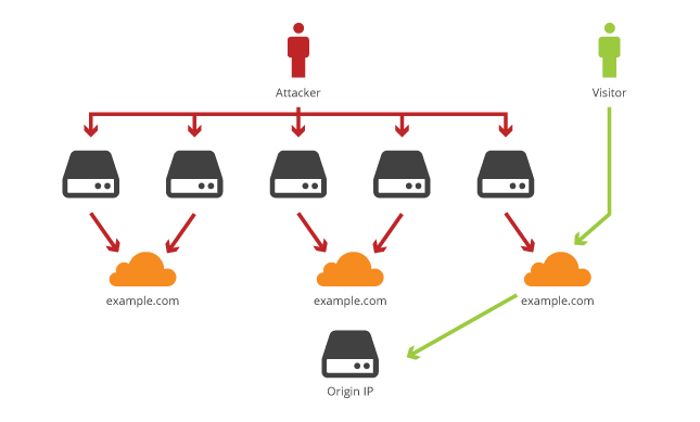 Why you should use a CDN like CloudFlare to protect your domain